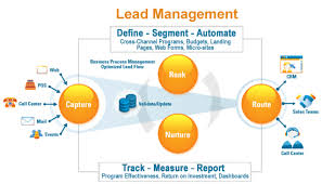 02-Managing Leads with Lead Management Software